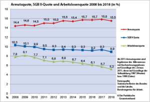Armutsquote, SGB II-Quote und Arbeitslosenquote 2008 bis 2018 (in %)