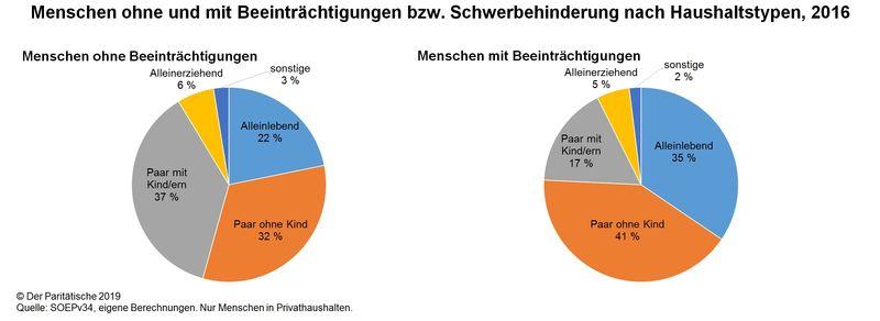 Anteil single haushalte deutschland