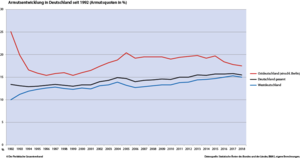 Armutsentwicklung in Deutschland seit 1992 (Armutsquoten in %)