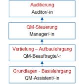 Abbildung: Qualitätsauditing